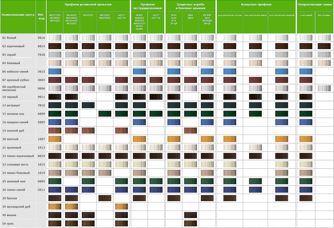 Цветовая гамма комплектующих роллет и рольставен